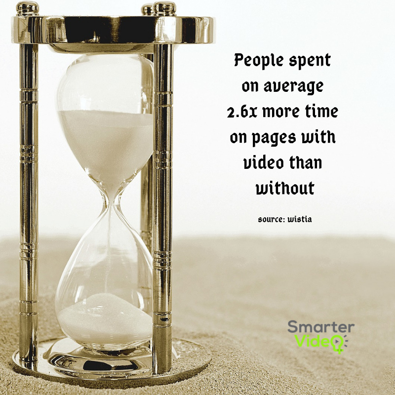 People spent on average 2.6x more time on pages with video than without