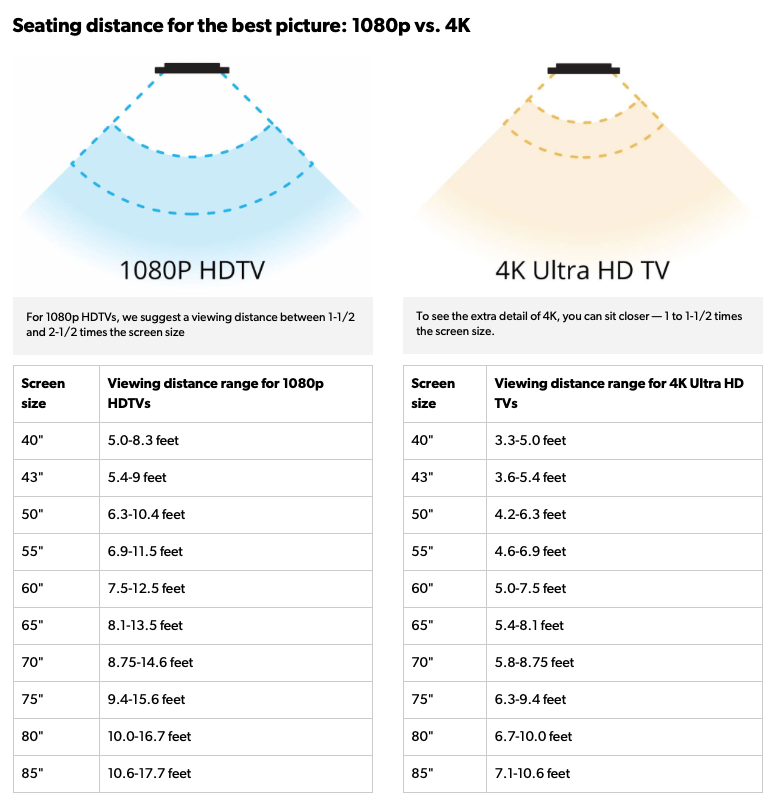 Image showing the different viewing distances for HD and 4k TVs